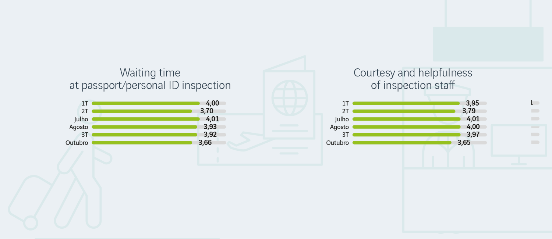 Service Quality Business E Passport Circuit Diagram Control